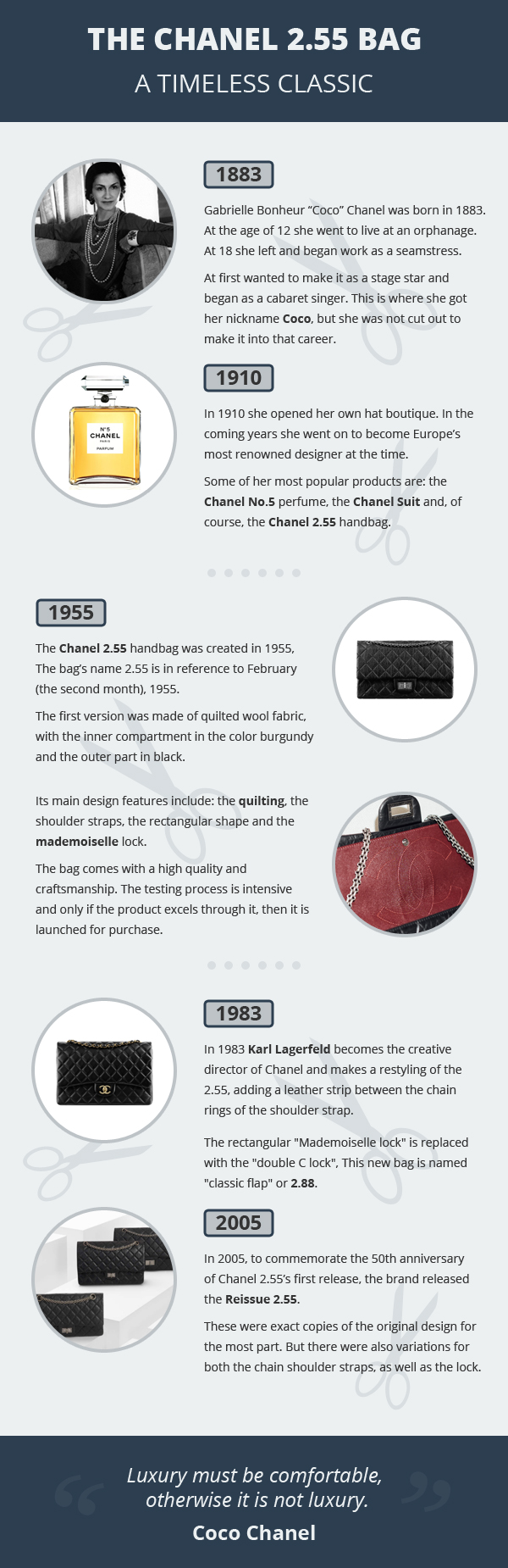 Chanel 2.55 Bag - Infographic